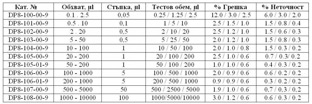 таблица едноканални автоматични пипети